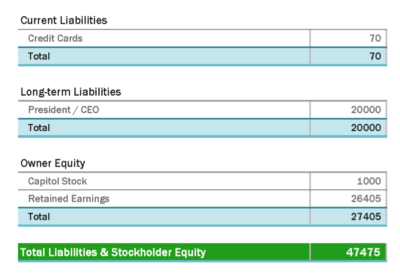 balance sheet example liabilities and equity