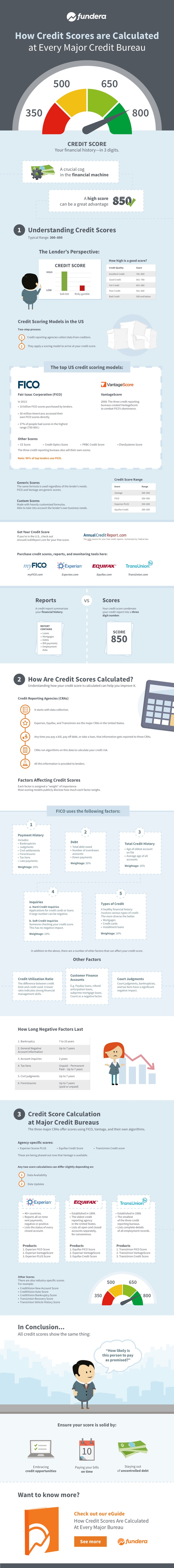 how-credit-scores-are-calculated-at-every-major-bureau-infographic