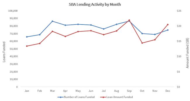 SBA Lending Chart