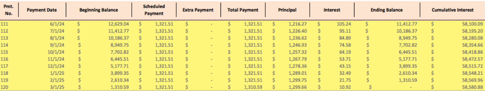 loan amortization schedule how to calculate payments