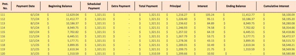 amortization schedule vs payment schedule what s the difference