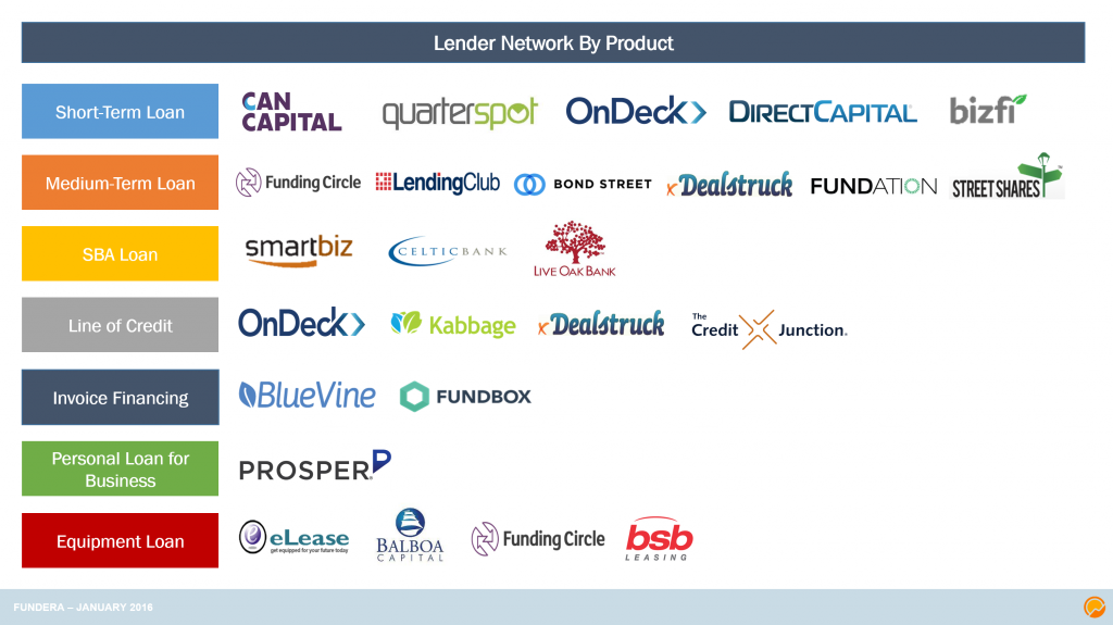 Lender Network by Product