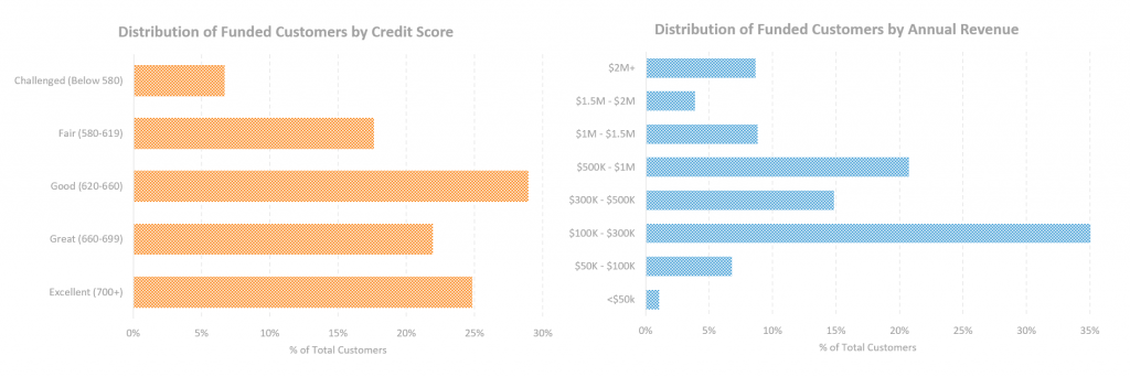 Distribution of Funded Customers by Credit Score & Annual Revenue