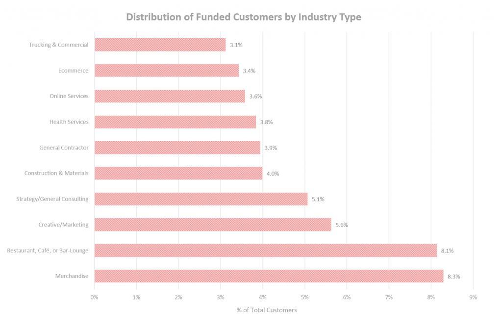 Distribution of Funded Customers by Industry Type, Bar