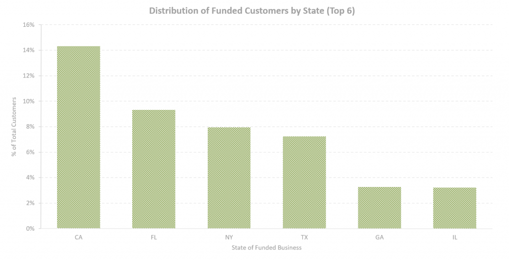 Distribution of Funded Customers by State, Top 6
