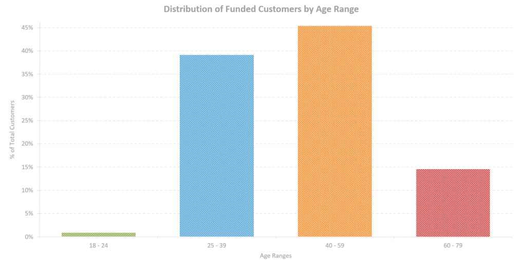 Distribution of Funded Customers by Age Range