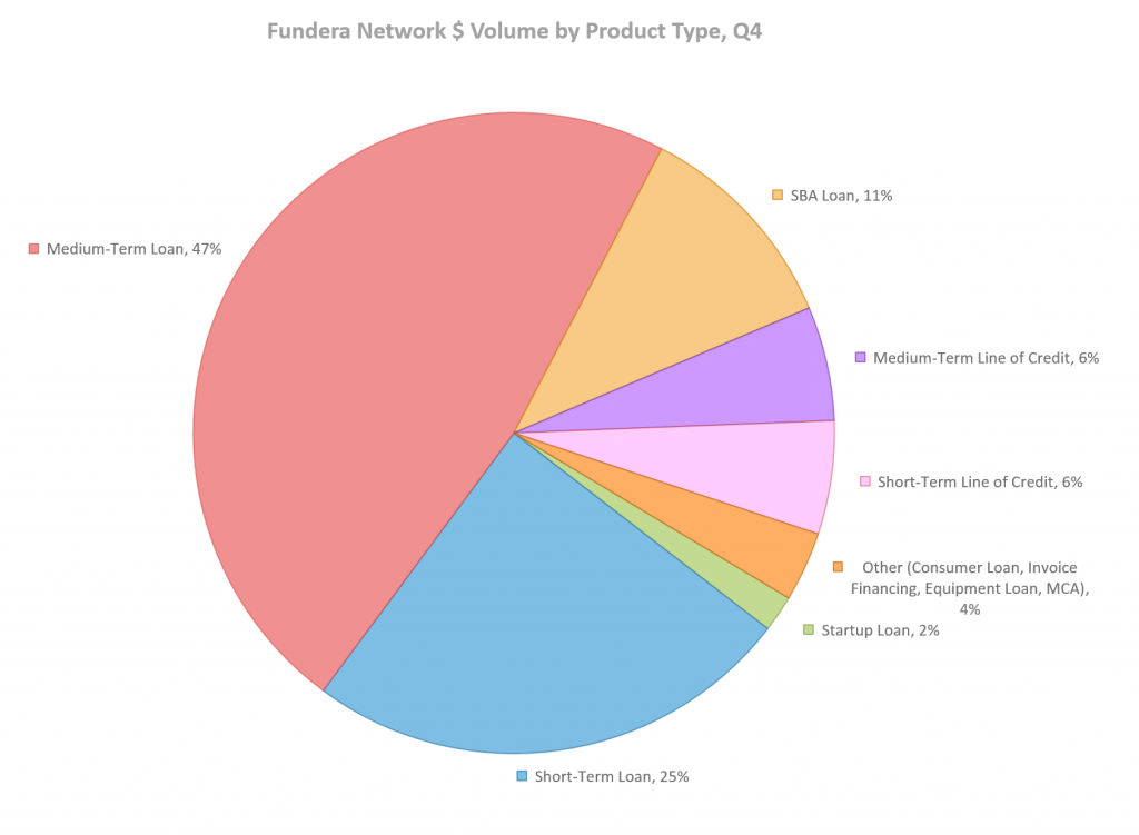 Fundera Network $ Volume by Product Type, Q4