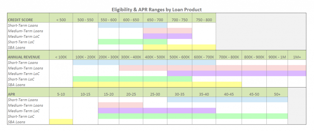 Eligibility & APR Ranges by Loan Product 3