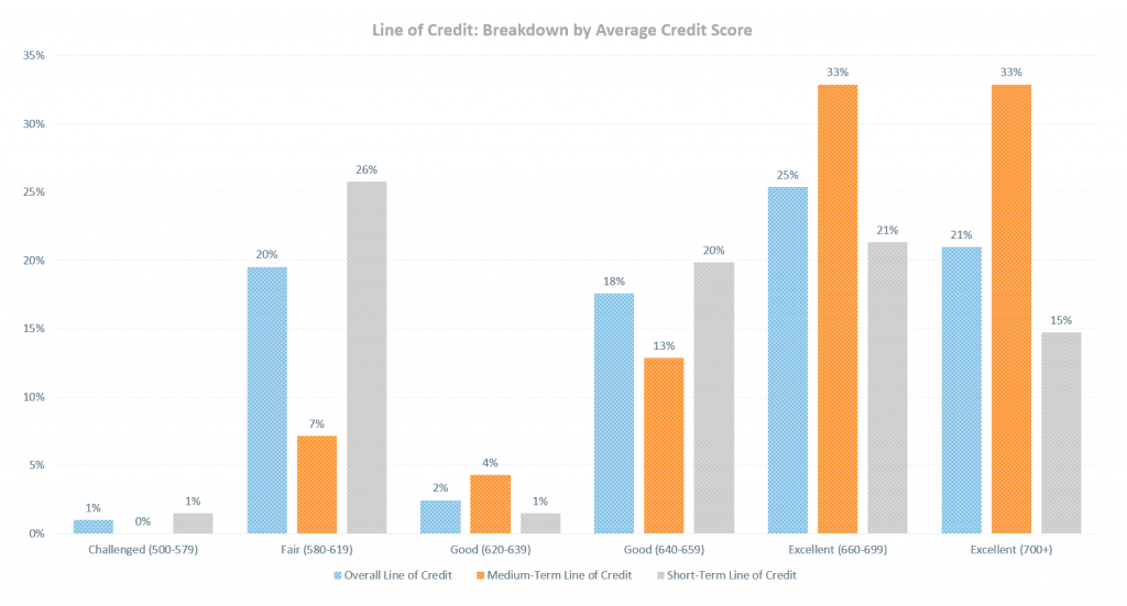 LoC - Breakdown by Avg Credit Score, Reversed Categories & Revised Legend 2