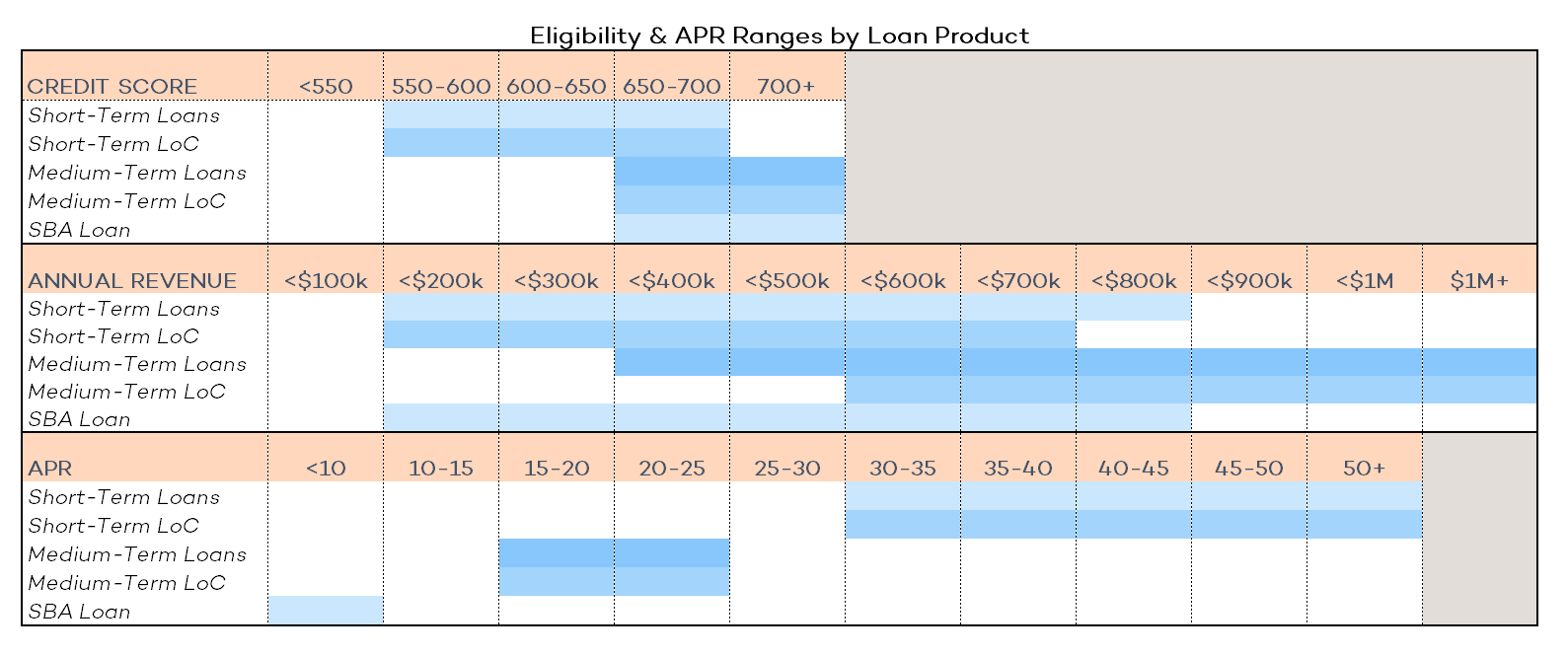 Eligibility & APR Ranges by Loan Product