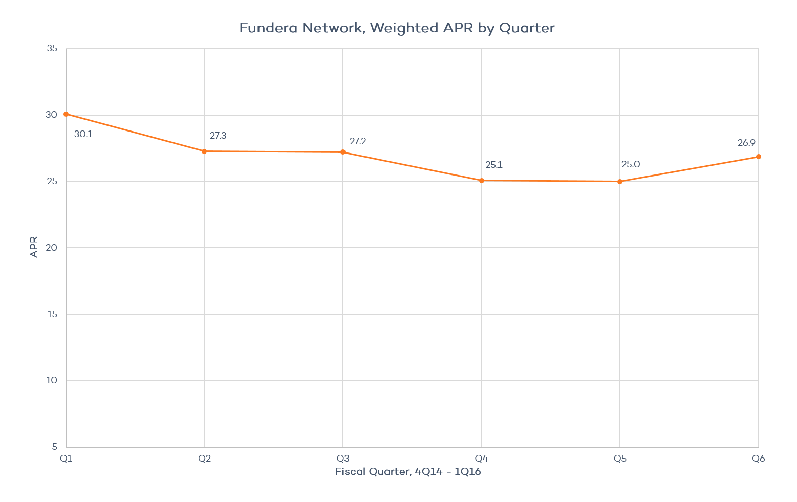 Fundera Network, Weighted APR by Quarter
