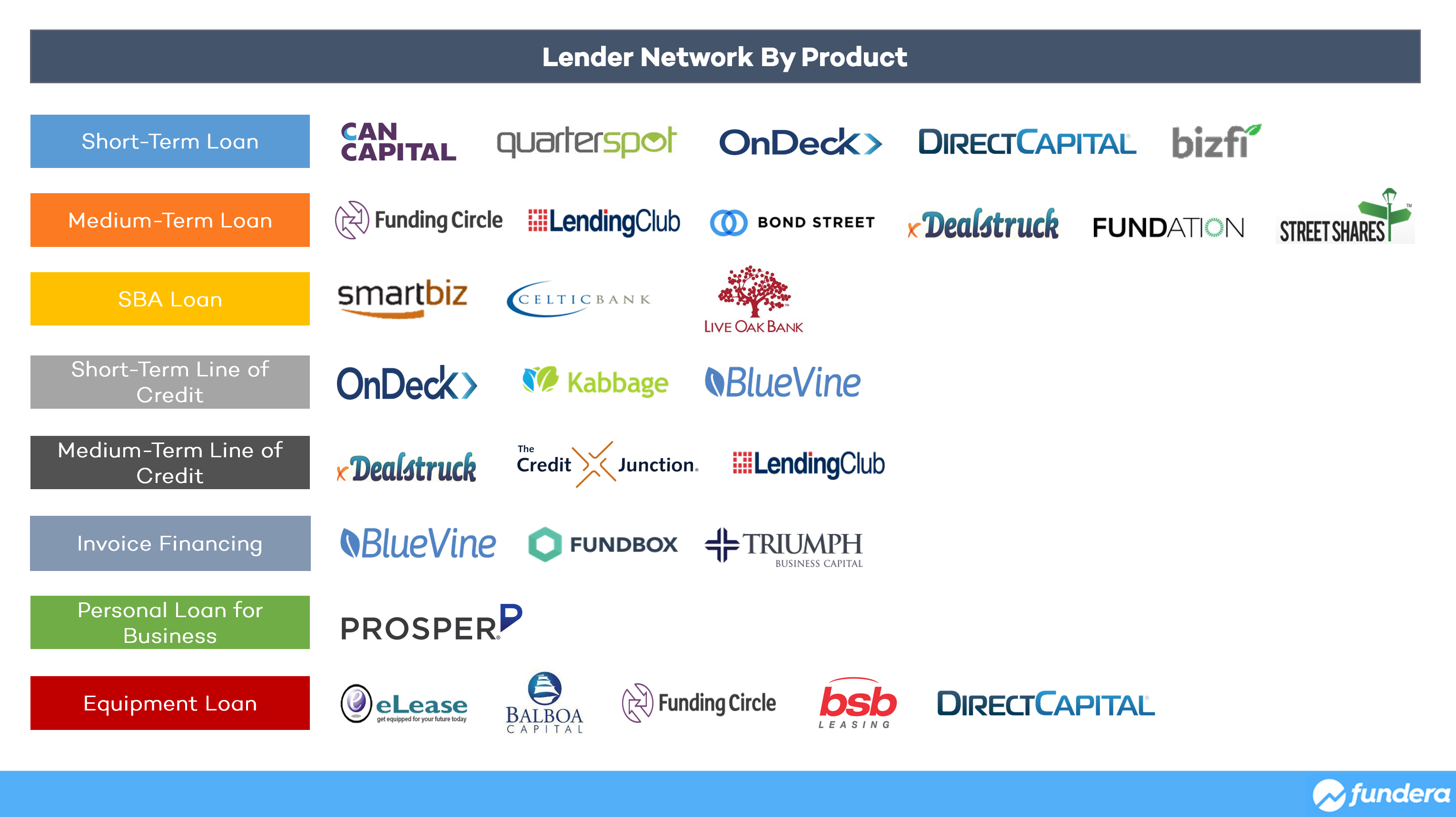 Lender-Network-by-Product