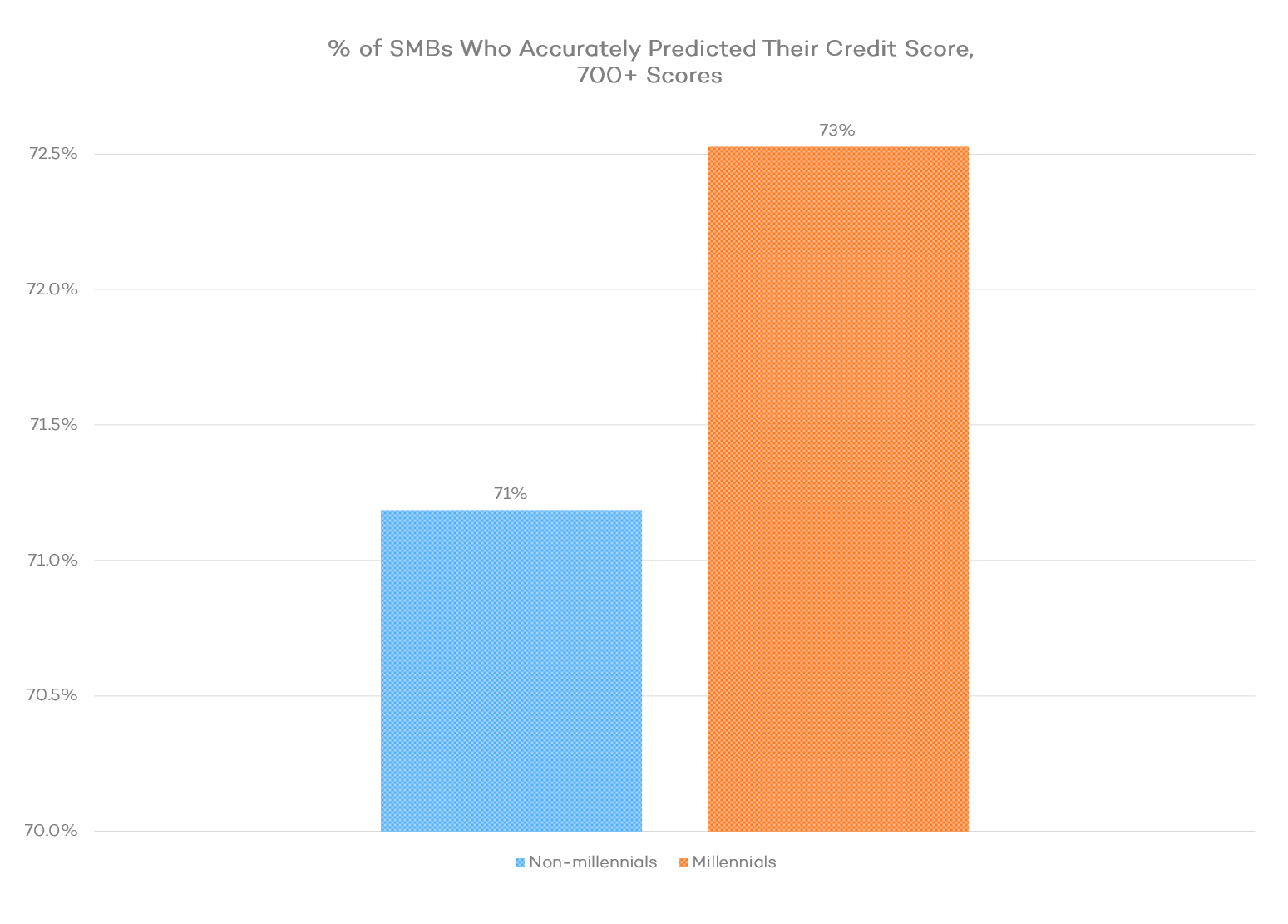 Percent of SMBs Who Accurately Predicted Their Credit Score, 700-plus scores