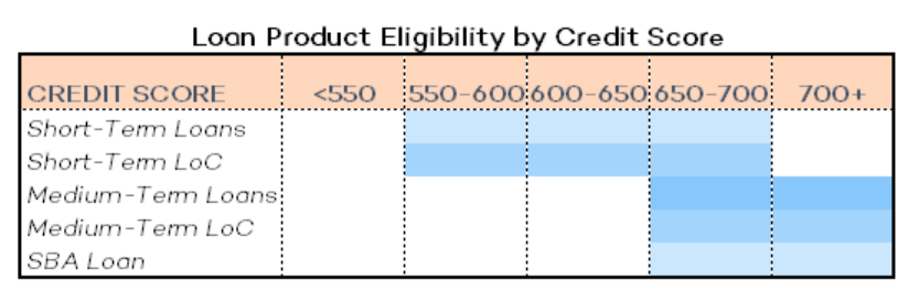 Data Piece - Loan Product Eligibility by Credit Score