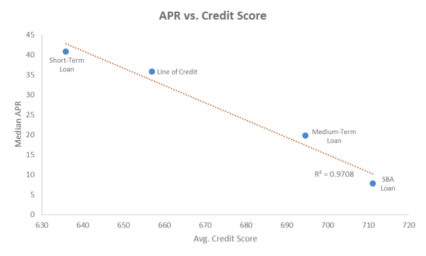 Data Piece - APR vs. Credit Score