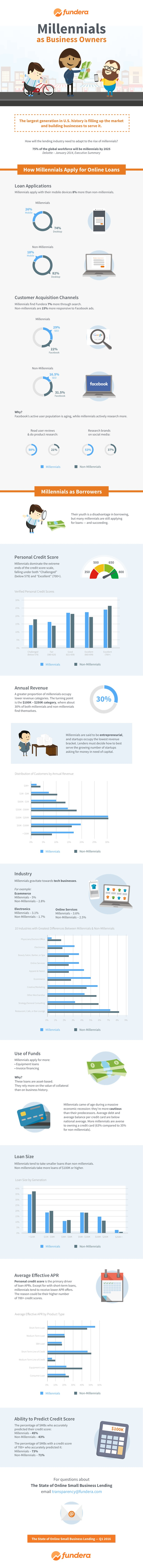 millennials-as-business-owners-infographic