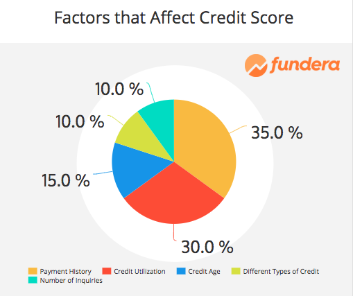 is 700 a good credit score