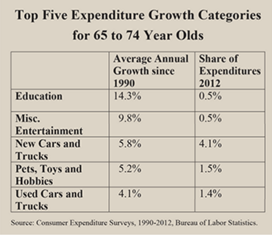 data-piece-top-5-expenditure-growth-categories