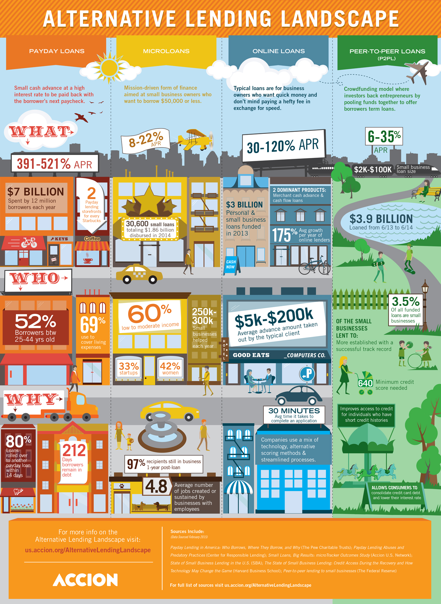 Alternative-Lending-Landscape-Infographic