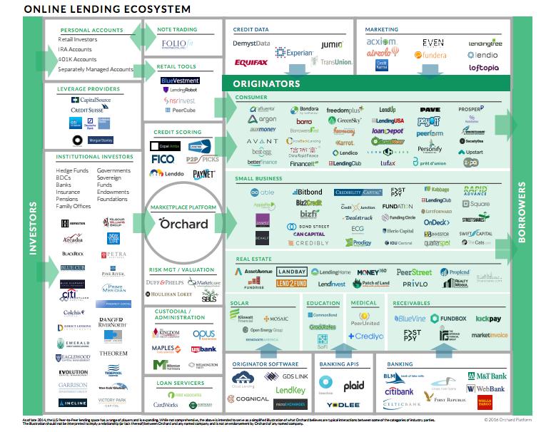 Orchard-Platform-Lending-Landscape