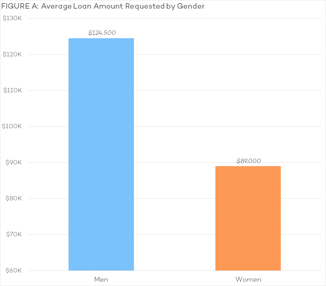 A - Average Loan Amount Requested