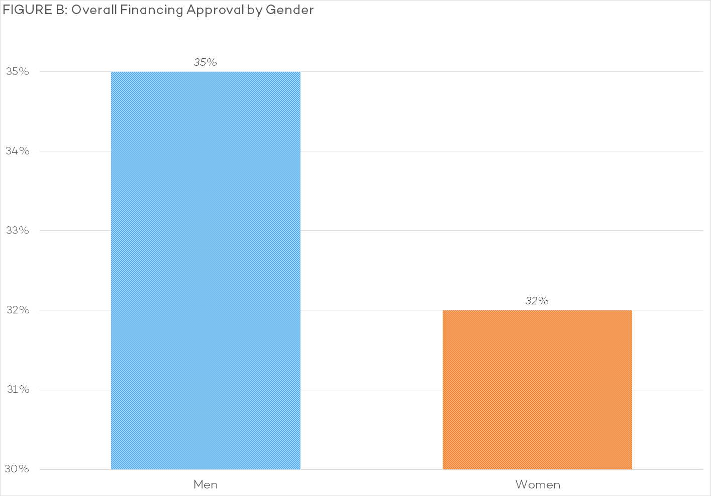 B - Overall Financing Approval by Gender