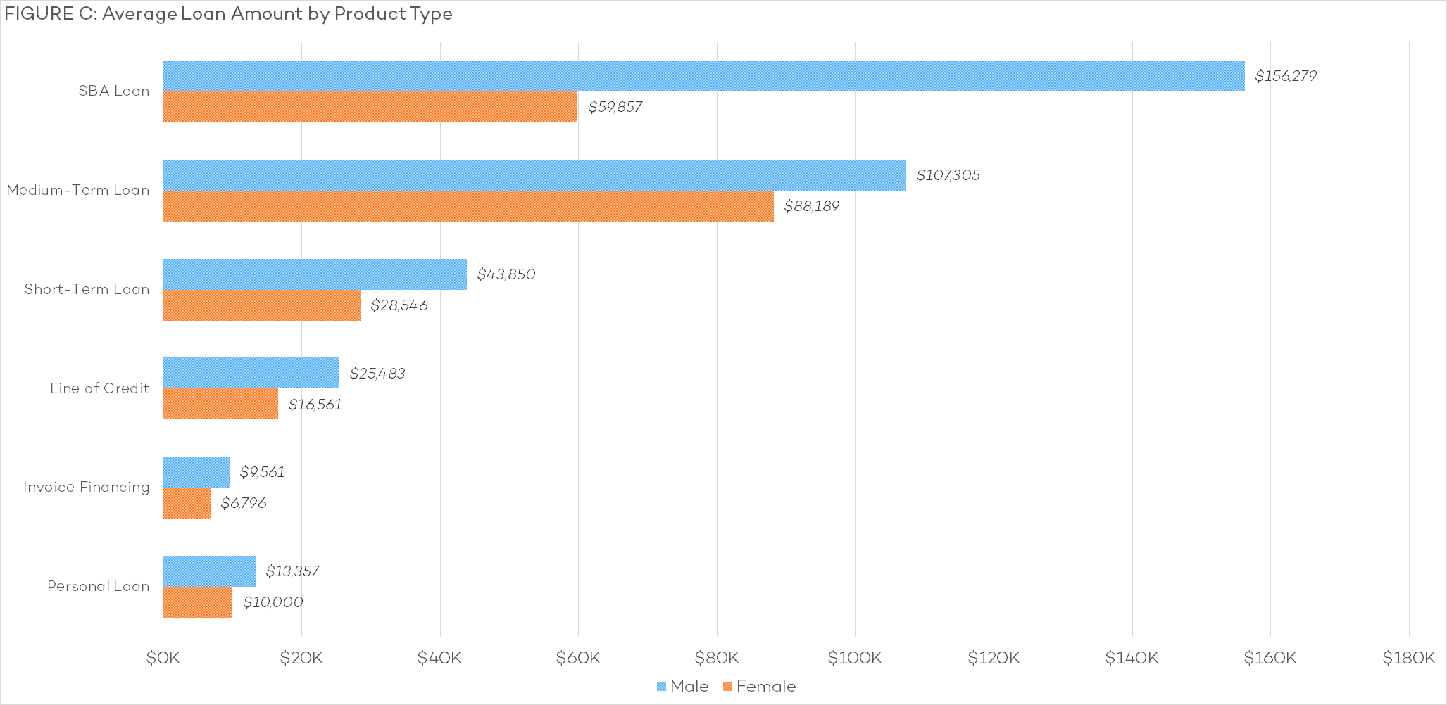 C - Average Loan Amount by Product Type