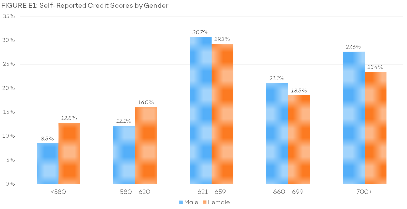 E1 - Self-Reported Credit Scores by Gender