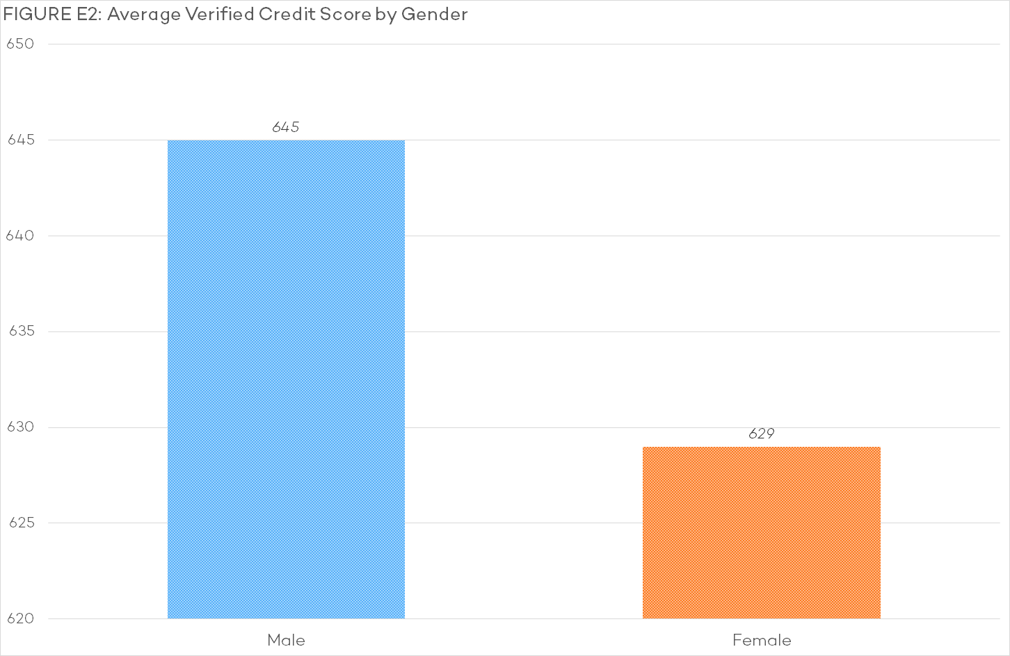 E2 - Average Verified Credit Score by Gender