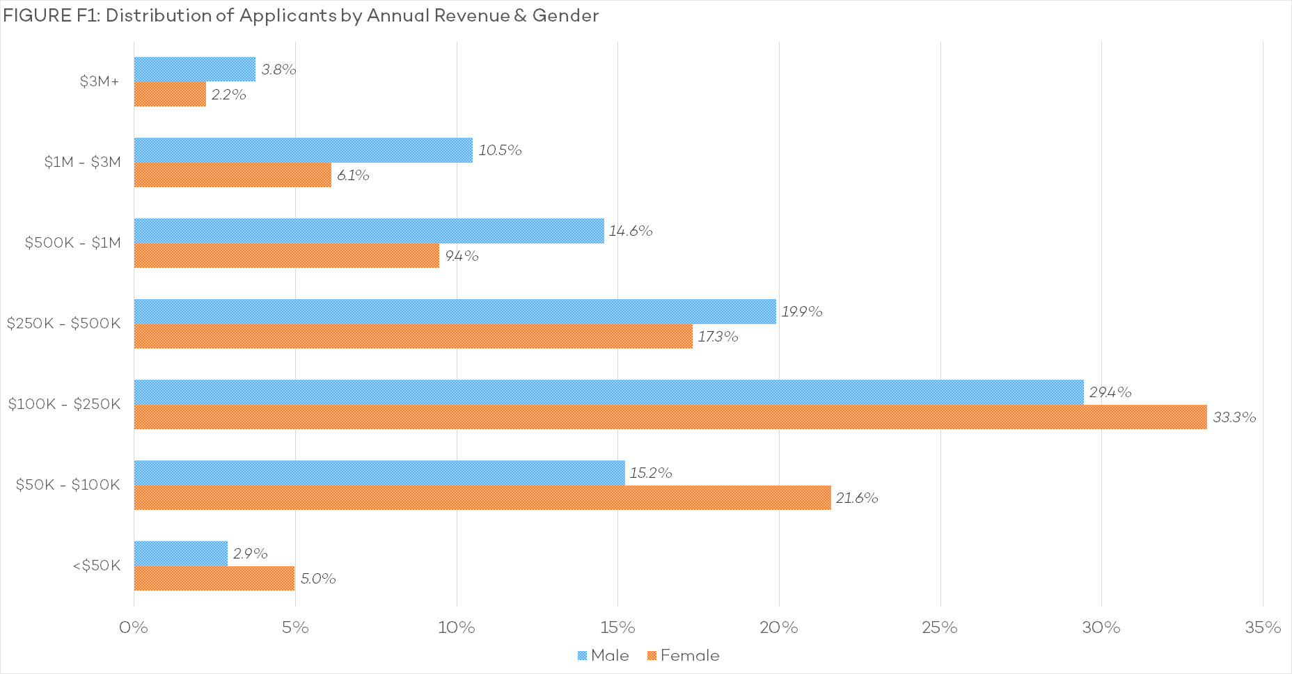 F1 - Distribution of Applicants by Annual Revenue & Gender