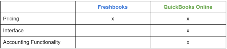 Freshbooks vs  QuickBooks: Which Is Best for Your Business?