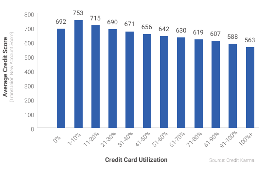average-credit-scores-graph