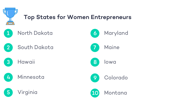 top-10-states-for-women-entrepreneurs