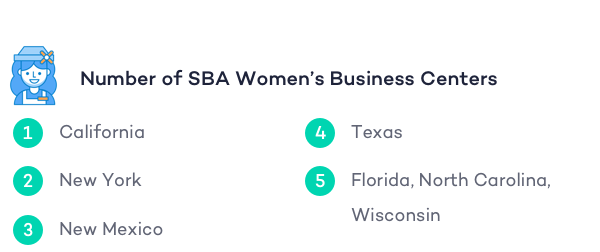 number-of-sba-womens-business-centers
