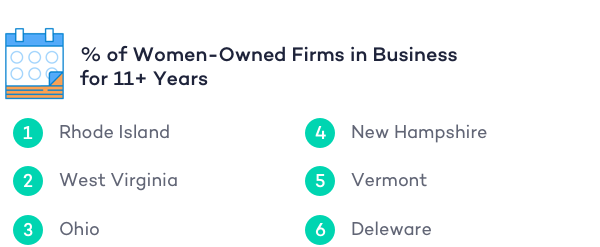 percent-of-women-owned-firms-in-business-11-years