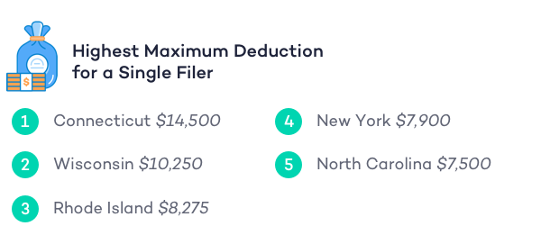 deductions-by-state