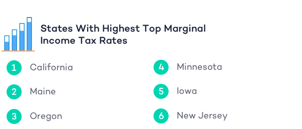 highest-income-tax-rate