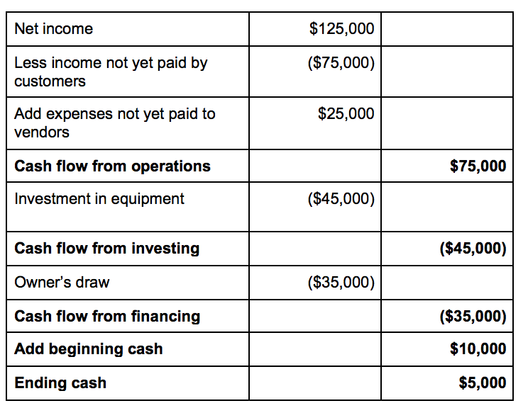 how to calculate cash flow for small businesses