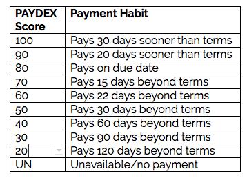 paydex-score