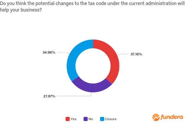 tax-code-changes