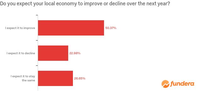 local-economy
