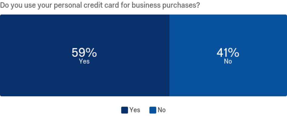 The state of small business lending in 2017 for example 5892 of the small business owners we polled use their personal credit card for business expenses reheart Image collections