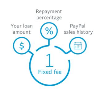 paypal-business-loan-fee-breakdown