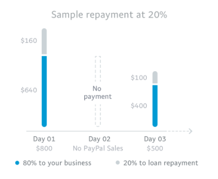 PayPal Working Capital: 2019 Review of PayPal Business Loans | Fundera