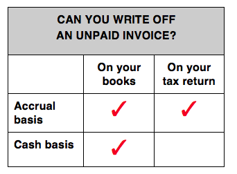 write-off-unpaid-invoices
