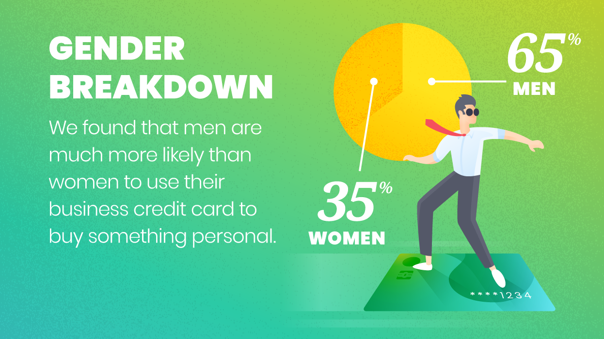 Have you ever used your business credit card for personal expenses a full 65 of men admitted to using their business credit on something personal while just over a third of women said that reheart Gallery