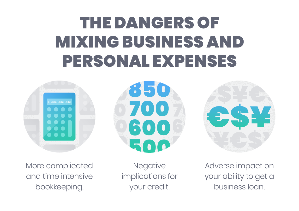 these findings were somewhat unsettling as the dangers of mixing business and personal expenses can be severe those that dont prioritize separating their