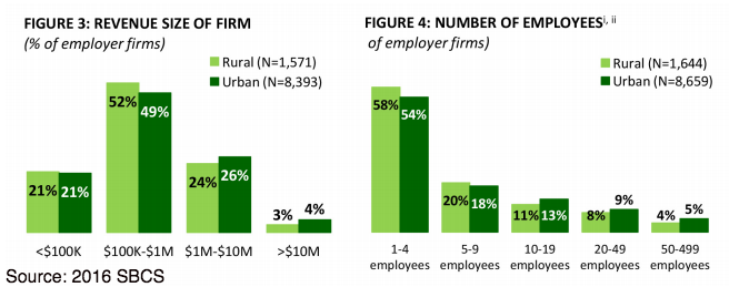 rural vs urban businesses