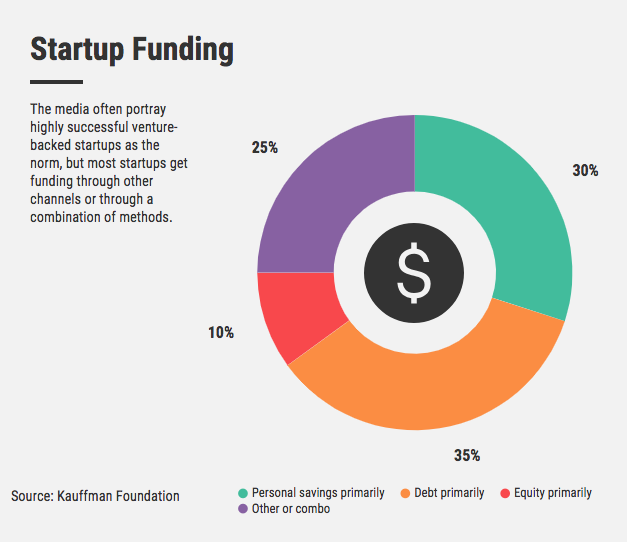 sources of financing for startups
