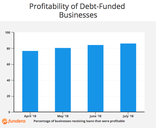profitability of debt funded buisnesses